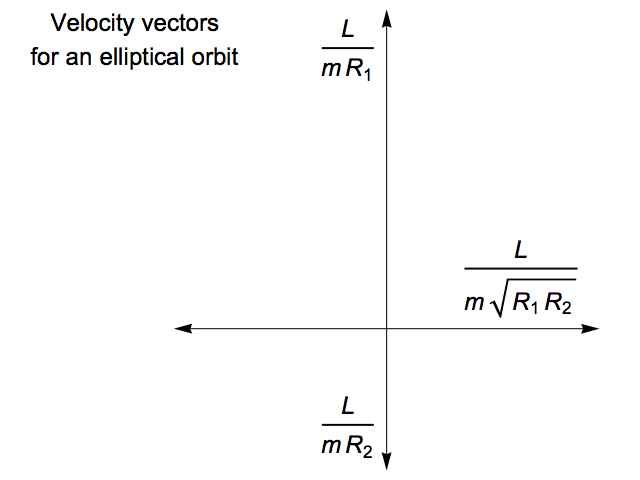 Velocities for planet in elliptical orbit