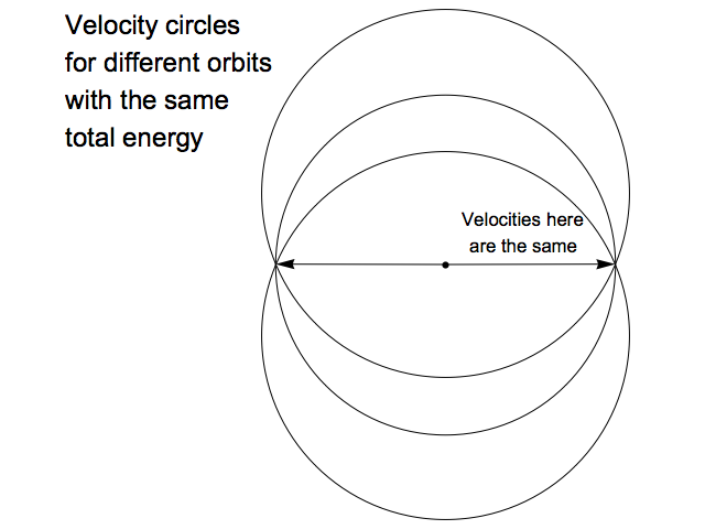 Velocity circles for orbits with same total energy